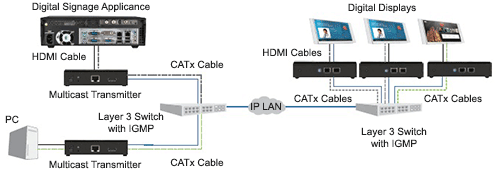 IP-Based A/V Distribution Diagram