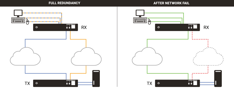 Application Diagram: Resilient KVM Networks