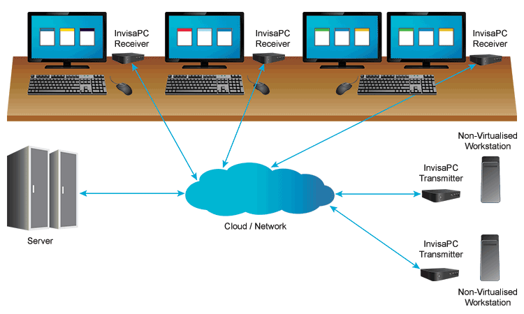 InvisaPC Application Diagram